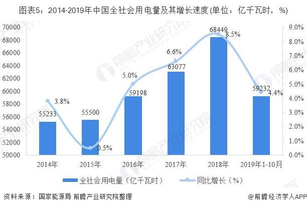 图表5:2014-2019年中国全社会用电量及其增长速度(单位:亿千瓦时,%)