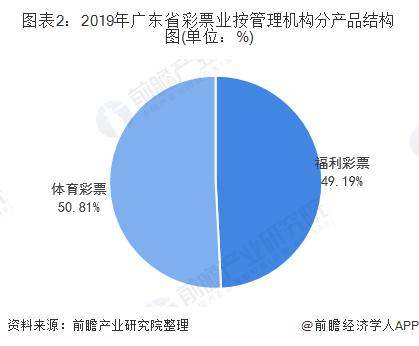 图表2:2019年广东省彩票业按管理机构分产品结构图(单位:%)