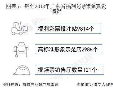 图表5:截至2018年广东省福利彩票渠道建设情况