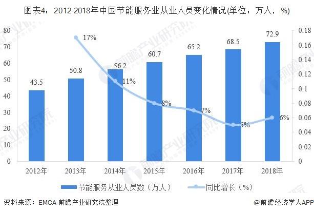 图表4:2012-2018年中国节能服务业从业人员变化情况(单位:万人,%)