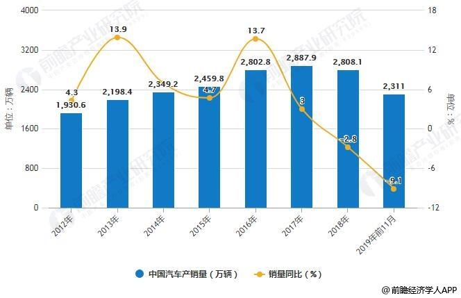 2012-2019年前11月中国汽车销量统计及增长情况