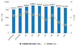 2019年前10月中国钢铁行业市场分析:<em>粗</em><em>钢</em>产量超8.29亿吨 生铁产量超6.75亿吨