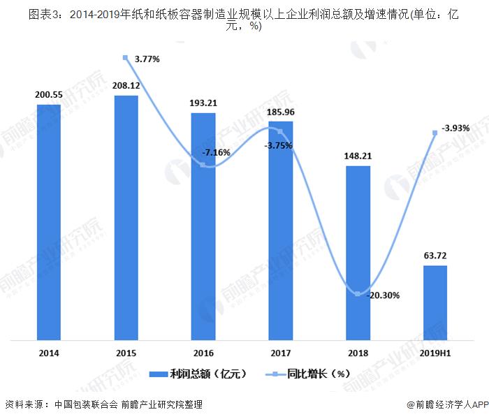 图表3:2014-2019年纸和纸板容器制造业规模以上企业利润总额及增速情况(单位:亿元,%)