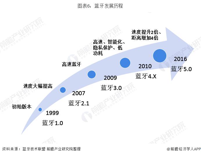 图表6:蓝牙发展历程