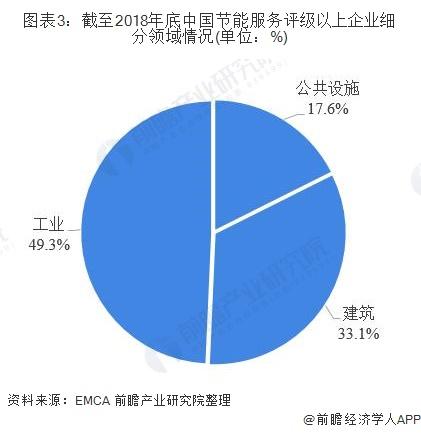 图表3:截至2018年底中国节能服务评级以上企业细分领域情况(单位:%)