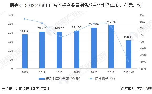 图表3:2013-2019年广东省福利彩票销售额变化情况(单位:亿元,%)