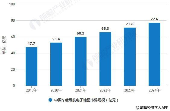 2019-2024年中国车载导航电子地图市场规模预测情况