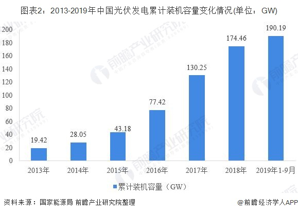 图表2:2013-2019年中国光伏发电累计装机容量变化情况(单位:GW)