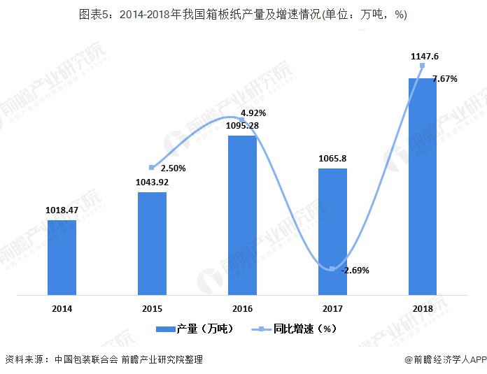 图表5:2014-2018年我国箱板纸产量及增速情况(单位:万吨,%)
