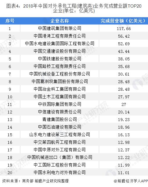 图表4:2018年中国对外承包工程(建筑类)业务完成营业额TOP20企业(单位:亿美元)