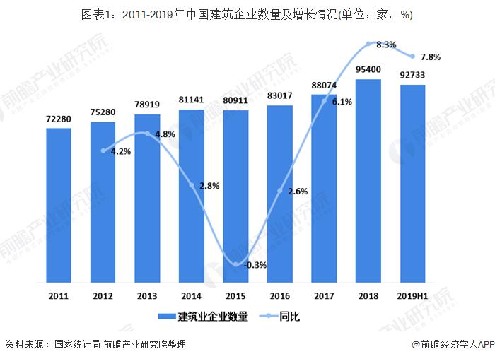 图表1:2011-2019年中国建筑企业数量及增长情况(单位:家,%)