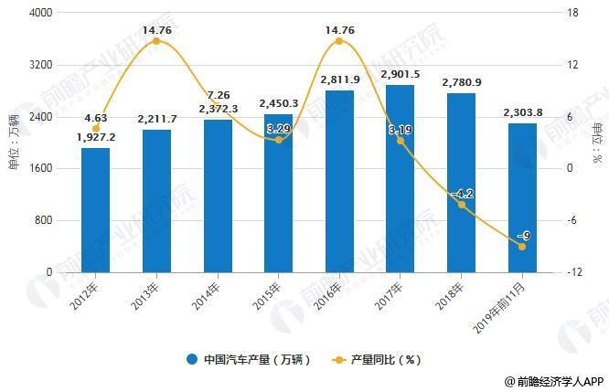2012-2019年前11月中国汽车产量统计及增长情况