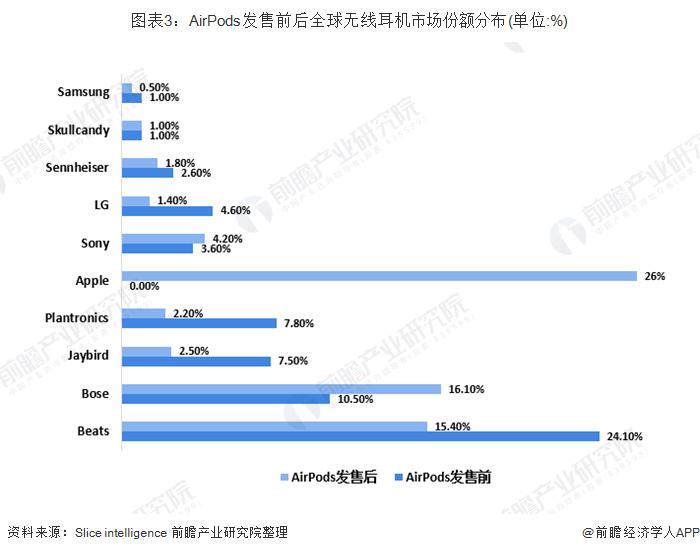 图表3:AirPods发售前后全球无线耳机市场份额分布(单位:%)