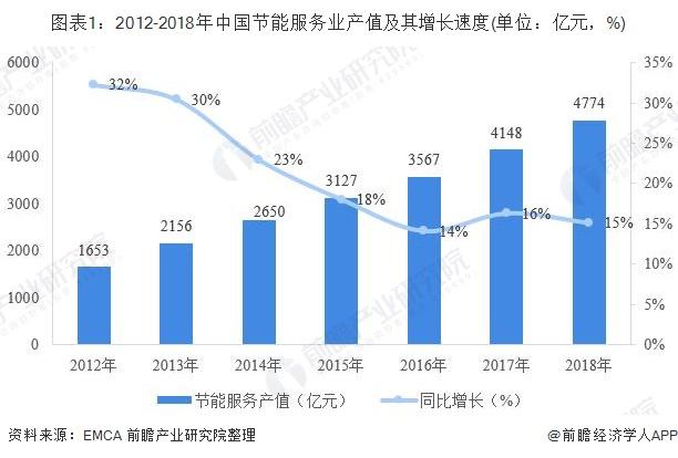 图表1:2012-2018年中国节能服务业产值及其增长速度(单位:亿元,%)
