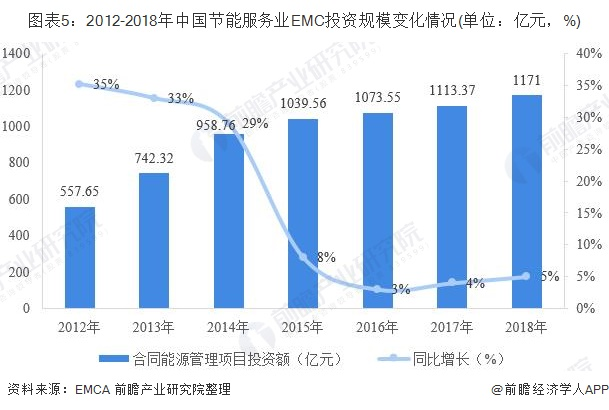 图表5:2012-2018年中国节能服务业EMC投资规模变化情况(单位:亿元,%)