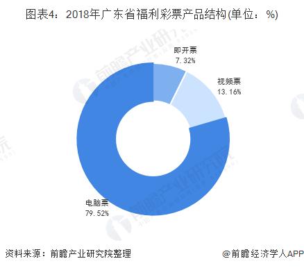 图表4:2018年广东省福利彩票产品结构(单位:%)