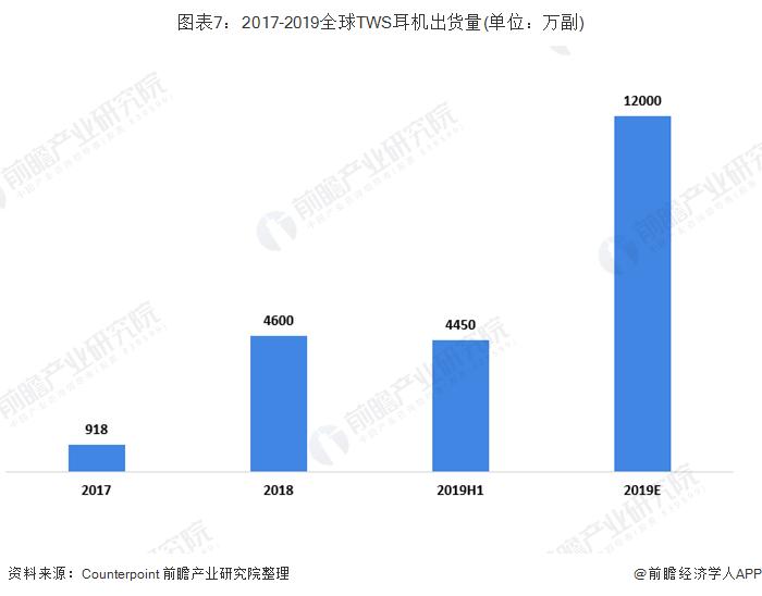 图表7:2017-2019全球TWS耳机出货量(单位:万副)