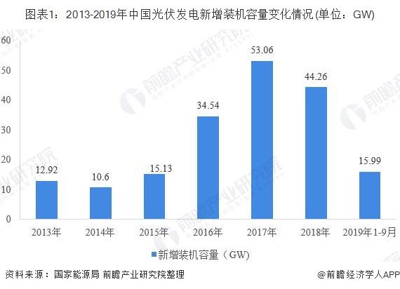 图表1:2013-2019年中国光伏发电新增装机容量变化情况(单位:GW)