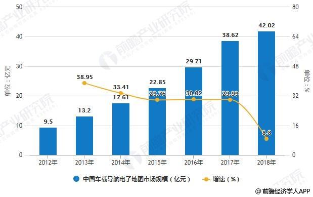 2012-2018年中国车载导航电子地图市场规模统计及增长情况