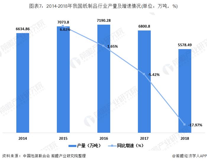图表7:2014-2018年我国纸制品行业产量及增速情况(单位:万吨,%)