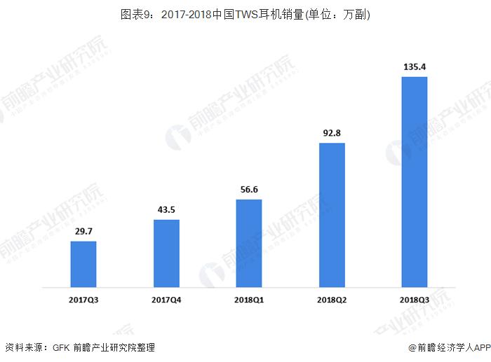 图表9:2017-2018中国TWS耳机销量(单位:万副)