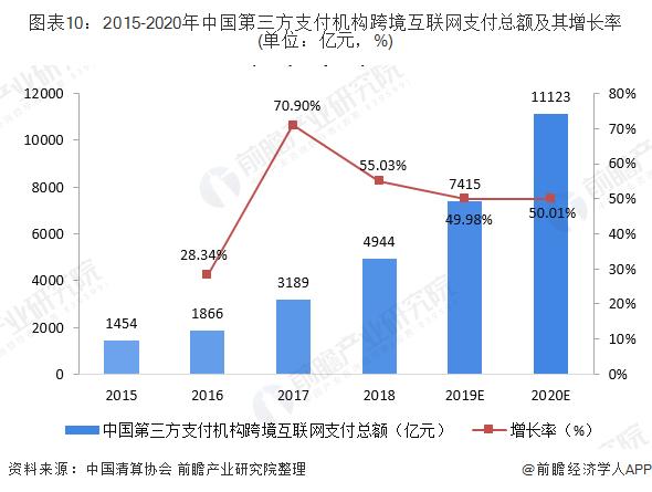 图表10:2015-2020年中国第三方支付机构跨境互联网支付总额及其增长率(单位:亿元,%)