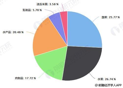 2018年中国不同类别农产品冷链需求量占比统计情况
