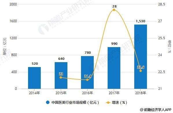 2014-2018年中国医美行业市场规模统计及增长情况
