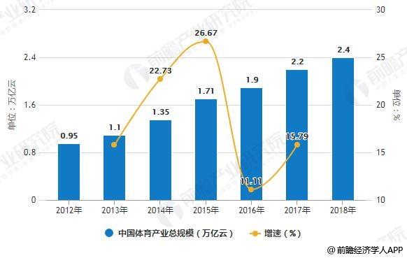 2012-2018年中国体育产业总规模统计及增长情况