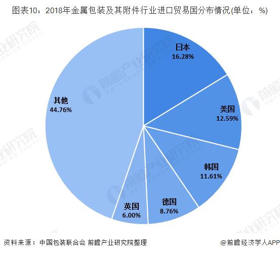 图表10:2018年金属包装及其附件行业进口贸易国分布情况(单位:%)