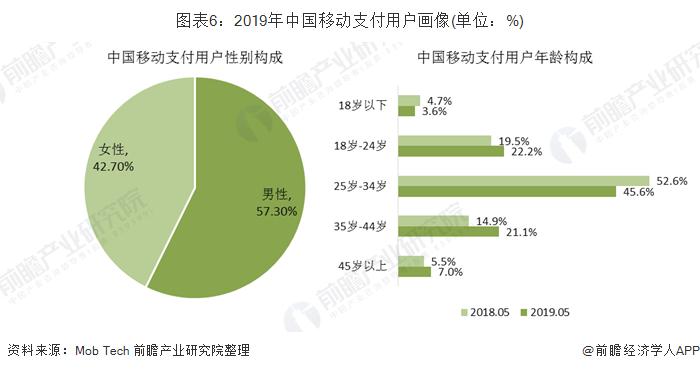 图表6:2019年中国移动支付用户画像(单位:%)