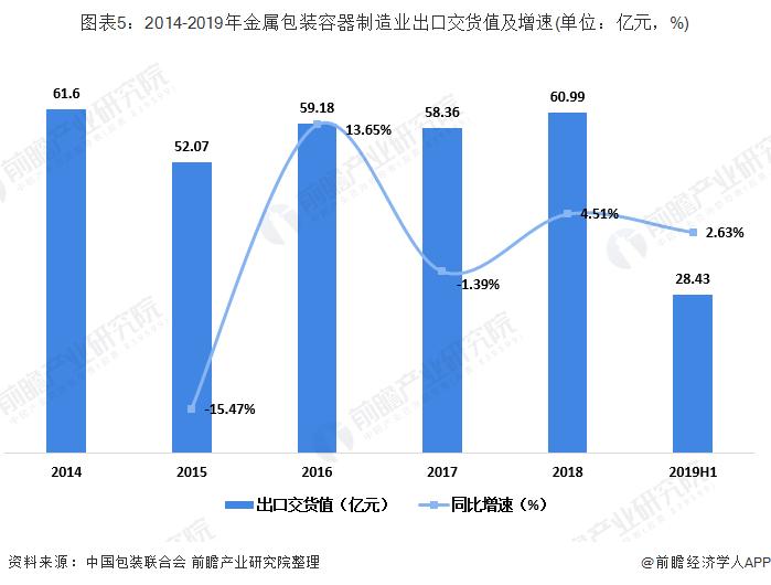 图表5:2014-2019年金属包装容器制造业出口交货值及增速(单位:亿元,%)
