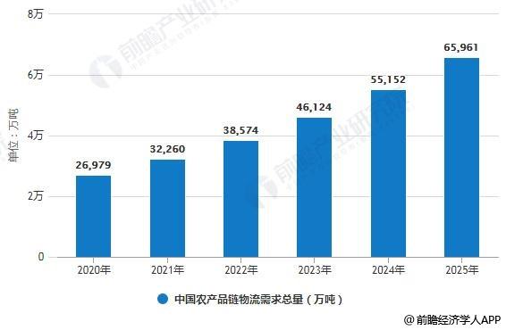 2020-2025年中国农产品链物流需求总量预期情况