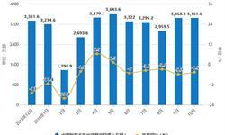 2019年前10月中国智能<em>手机</em>行业市场分析:出货量突破3亿部 新上市机型达到363款