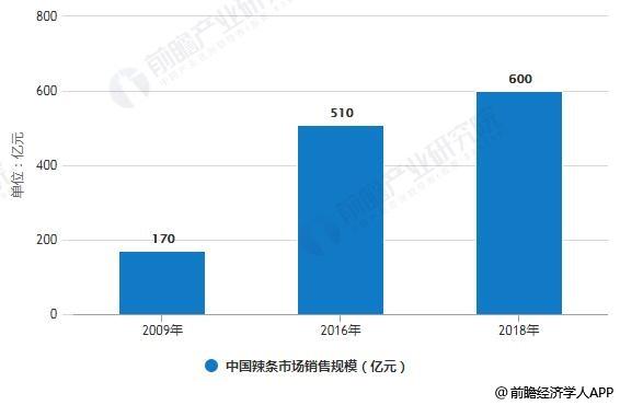 2009-2018年中国辣条市场销售规模统计情况