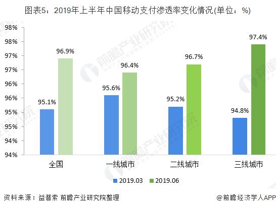 图表5:2019年上半年中国移动支付渗透率变化情况(单位:%)