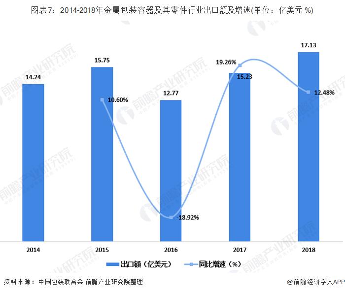 图表7:2014-2018年金属包装容器及其零件行业出口额及增速(单位:亿美元 %)
