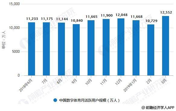 2018-2019年3月中国数字体育月活跃用户规模统计情况