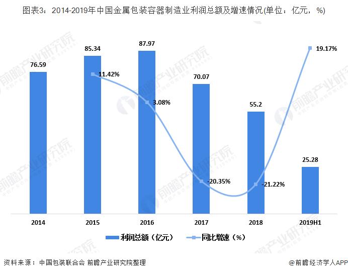 图表3:2014-2019年中国金属包装容器制造业利润总额及增速情况(单位:亿元,%)