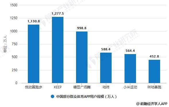 2019年中国部分群众体育APP用户规模统计情况