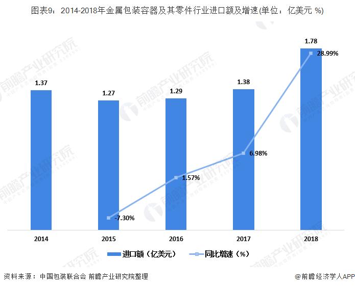 图表9:2014-2018年金属包装容器及其零件行业进口额及增速(单位:亿美元 %)