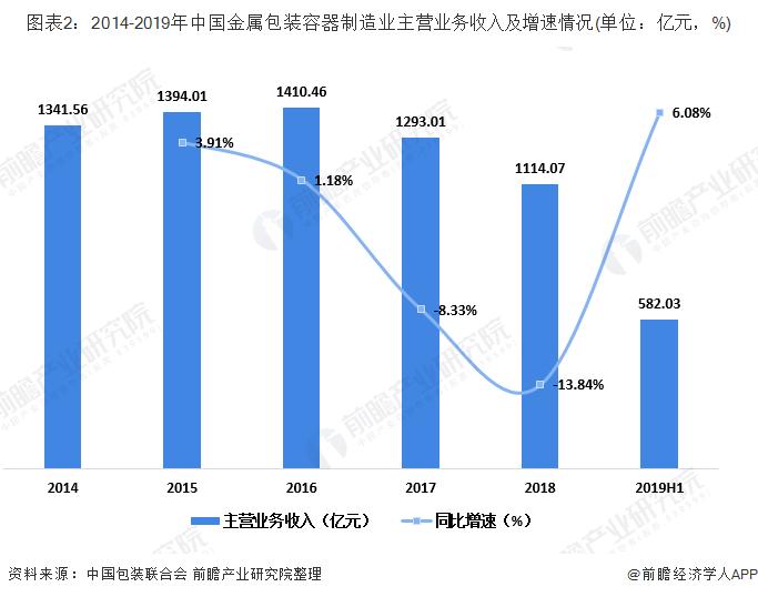 图表2:2014-2019年中国金属包装容器制造业主营业务收入及增速情况(单位:亿元,%)