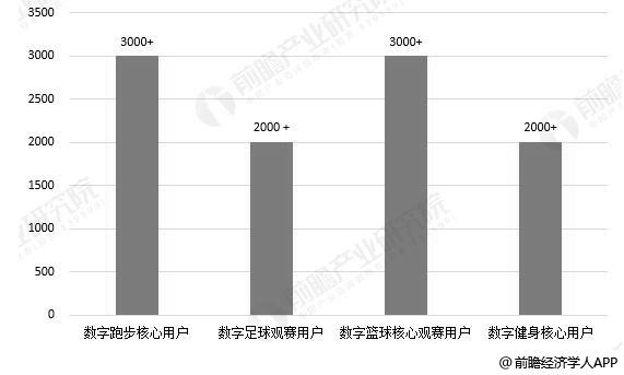 2019年中国数字体育细分领域用户规模分布情况(单位:万人)