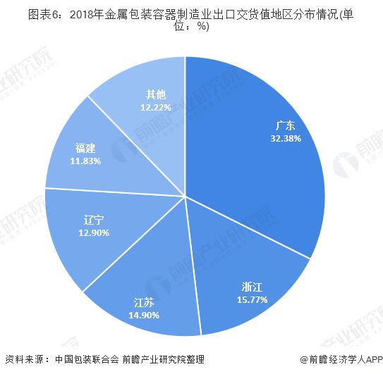 图表6:2018年金属包装容器制造业出口交货值地区分布情况(单位:%)