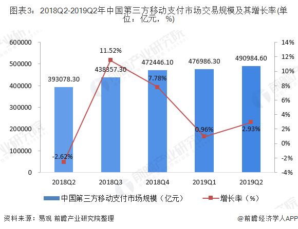 图表3:2018Q2-2019Q2年中国第三方移动支付市场交易规模及其增长率(单位:亿元,%)