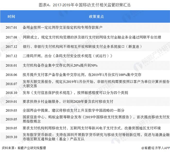 图表4:2017-2019年中国移动支付相关监管政策汇总