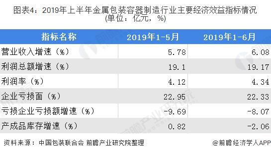 图表4:2019年上半年金属包装容器制造行业主要经济效益指标情况(单位:亿元,%)