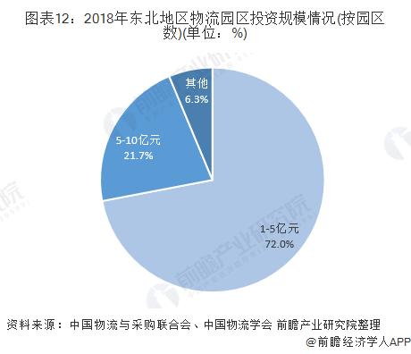 图表12:2018年东北地区物流园区投资规模情况(按园区数)(单位:%)