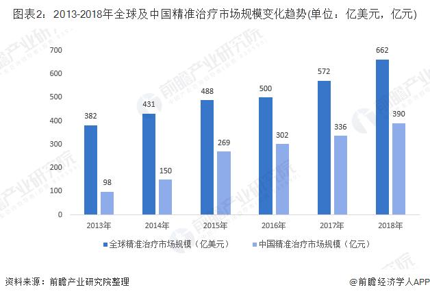 图表2:2013-2018年全球及中国精准治疗市场规模变化趋势(单位:亿美元,亿元)