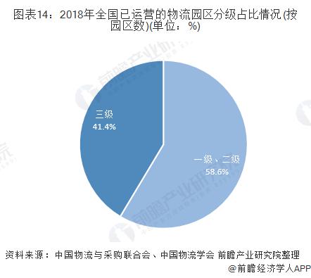 图表14:2018年全国已运营的物流园区分级占比情况(按园区数)(单位:%)